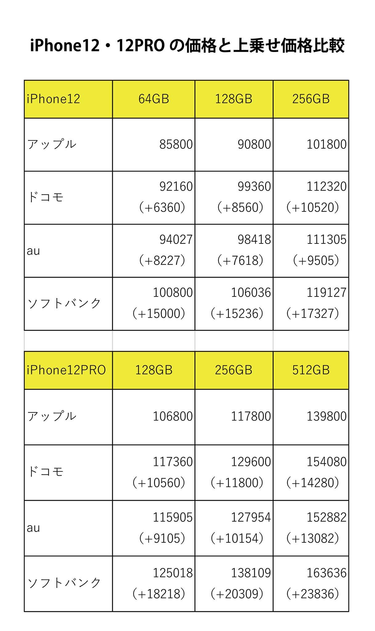 iPhone12PRO 512GBで見ると定価の13000~23800円の上乗せ価格に・・・(^_^;)